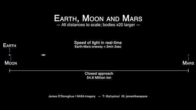 光の速度が遅すぎるとアニメで判明 地球から火星までの距離(動画あり)